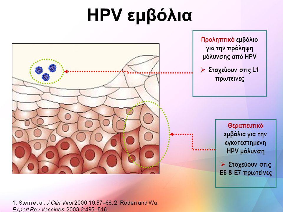 Προληπτικό εμβόλιο για την πρόληψη μόλυνσης από HPV  Στοχεύουν στις L1 πρωτείνες Θεραπευτικά εμβόλια για την εγκατεστημένη HPV μόλυνση  Στοχεύουν στ