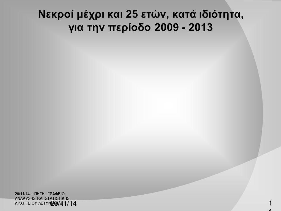 20/11/14 11 Νεκροί μέχρι και 25 ετών, κατά ιδιότητα, για την περίοδο 2009 - 2013 20/11/14 – ΠΗΓΗ: ΓΡΑΦΕΙΟ ΑΝΑΛΥΣΗΣ ΚΑΙ ΣΤΑΤΙΣΤΙΚΗΣ ΑΡΧΗΓΕΙΟΥ ΑΣΤΥΝΟΜΙΑΣ