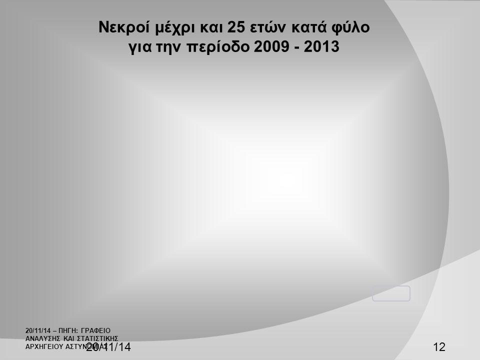 Νεκροί μέχρι και 25 ετών κατά φύλο για την περίοδο 2009 - 2013 20/11/1412 20/11/14 – ΠΗΓΗ: ΓΡΑΦΕΙΟ ΑΝΑΛΥΣΗΣ ΚΑΙ ΣΤΑΤΙΣΤΙΚΗΣ ΑΡΧΗΓΕΙΟΥ ΑΣΤΥΝΟΜΙΑΣ