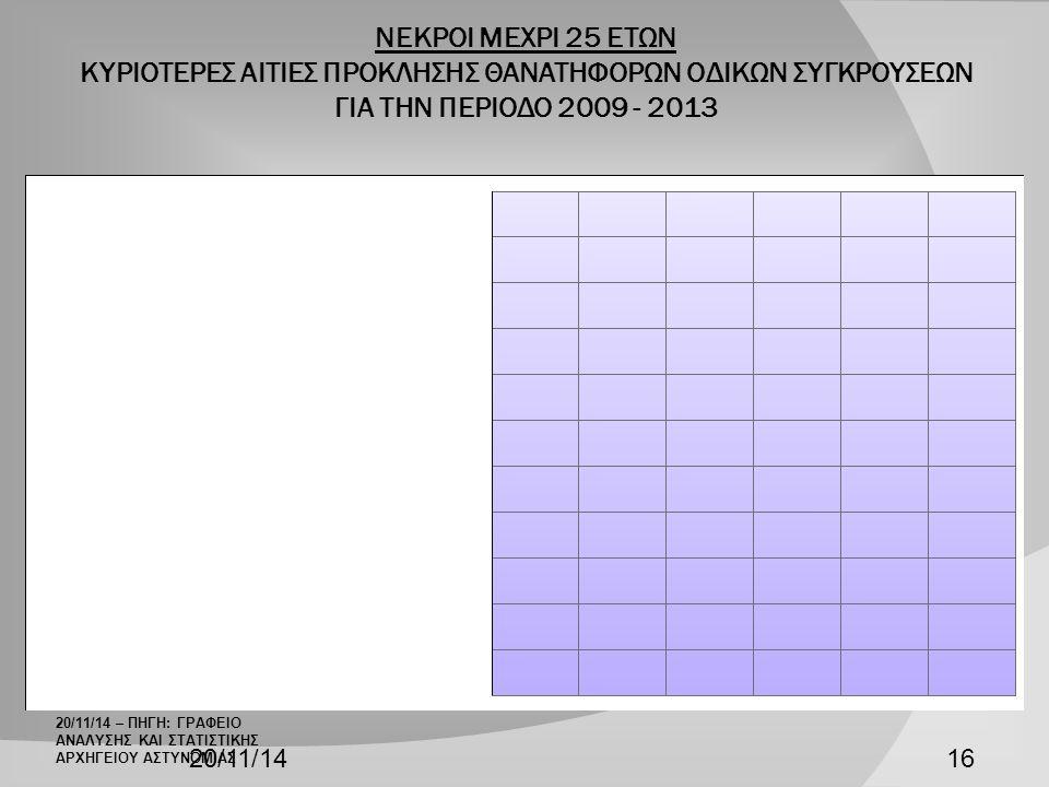 ΝΕΚΡΟΙ ΜΕΧΡΙ 25 ΕΤΩΝ ΚΥΡΙΟΤΕΡΕΣ ΑΙΤΙΕΣ ΠΡΟΚΛΗΣΗΣ ΘΑΝΑΤΗΦΟΡΩΝ ΟΔΙΚΩΝ ΣΥΓΚΡΟΥΣΕΩΝ ΓΙΑ ΤΗΝ ΠΕΡΙΟΔΟ 2009 - 2013 20/11/1416 20/11/14 – ΠΗΓΗ: ΓΡΑΦΕΙΟ ΑΝΑΛΥΣΗΣ ΚΑΙ ΣΤΑΤΙΣΤΙΚΗΣ ΑΡΧΗΓΕΙΟΥ ΑΣΤΥΝΟΜΙΑΣ