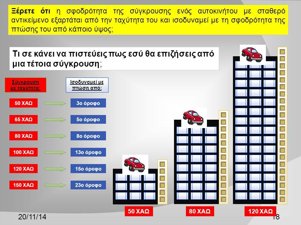 20/11/1418 Ξέρετε ότι η σφοδρότητα της σύγκρουσης ενός αυτοκινήτου με σταθερό αντικείμενο εξαρτάται από την ταχύτητα του και ισοδυναμεί με τη σφοδρότητα της πτώσης του από κάποιο ύψος; 50 ΧΑΩ 65 ΧΑΩ 80 ΧΑΩ 100 ΧΑΩ 120 ΧΑΩ 150 ΧΑΩ 3ο όροφο 5ο όροφο 8ο όροφο 13ο όροφο 15ο όροφο 23ο όροφο Ισοδυναμεί με πτώση από: Σύγκρουση με ταχύτητα: 50 ΧΑΩ80 ΧΑΩ120 ΧΑΩ Τι σε κάνει να πιστεύεις πως εσύ θα επιζήσεις από μια τέτοια σύγκρουση;