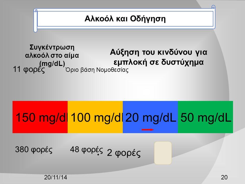 150 mg/dL 380 φορές 100 mg/dL 48 φορές 50 mg/dL 11 φορές Όριο βάση Νομοθεσίας 20 mg/dL 20/11/1420  2 φορές Συγκέντρωση αλκοόλ στο αίμα (mg/dL) Αύξηση του κινδύνου για εμπλοκή σε δυστύχημα Αλκοόλ και Οδήγηση
