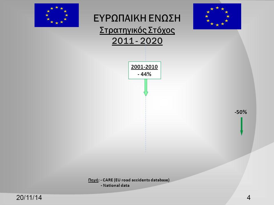 ΕΥΡΩΠΑΙΚΗ ΕΝΩΣΗ Στρατηγικός Στόχος 2011 - 2020 20/11/144 Πηγή: - CARE (EU road accidents database) - National data -50% 2001-2010 - 44%