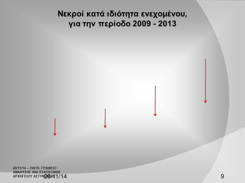 Νεκροί κατά ιδιότητα ενεχομένου, για την περίοδο 2009 - 2013 20/11/149 20/11/14 – ΠΗΓΗ: ΓΡΑΦΕΙΟ ΑΝΑΛΥΣΗΣ ΚΑΙ ΣΤΑΤΙΣΤΙΚΗΣ ΑΡΧΗΓΕΙΟΥ ΑΣΤΥΝΟΜΙΑΣ