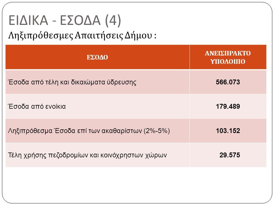 ΕΙΔΙΚΑ - ΕΣΟΔΑ (4) Ληξιπρόθεσμες Απαιτήσεις Δήμου : ΕΣΟΔΟ ΑΝΕΙΣΠΡΑΚΤΟ ΥΠΟΛΟΙΠΟ Έσοδα από τέλη και δικαιώματα ύδρευσης566.073 Έσοδα από ενοίκια179.489