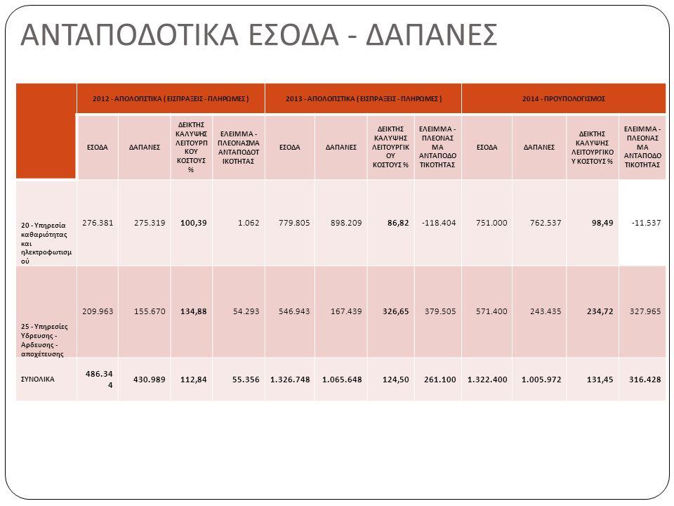 ΑΝΤΑΠΟΔΟΤΙΚΑ ΕΣΟΔΑ - ΔΑΠΑΝΕΣ 2012 - ΑΠΟΛΟΓΙΣΤΙΚΑ ( ΕΙΣΠΡΑΞΕΙΣ - ΠΛΗΡΩΜΕΣ )2013 - ΑΠΟΛΟΓΙΣΤΙΚΑ ( ΕΙΣΠΡΑΞΕΙΣ - ΠΛΗΡΩΜΕΣ )2014 - ΠΡΟΥΠΟΛΟΓΙΣΜΟΣ ΕΣΟΔΑΔΑΠΑ