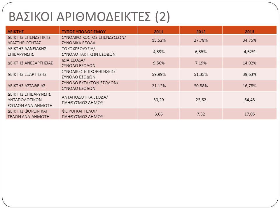 ΒΑΣΙΚΟΙ ΑΡΙΘΜΟΔΕΙΚΤΕΣ (2) ΔΕΙΚΤΗΣΤΥΠΟΣ ΥΠΟΛΟΓΙΣΜΟΥ201120122013 ΔΕΙΚΤΗΣ ΕΠΕΝΔΥΤΙΚΗΣ ΔΡΑΣΤΗΡΙΟΤΗΤΑΣ ΣΥΝΟΛΙΚΟ ΚΟΣΤΟΣ ΕΠΕΝΔΥΣΕΩΝ/ ΣΥΝΟΛΙΚΑ ΕΞΟΔΑ 15,52%27,