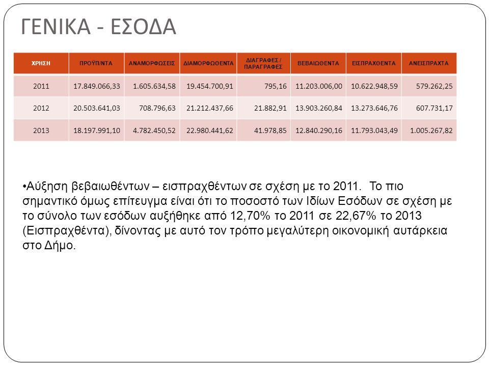 ΣΥΜΠΕΡΑΣΜΑΤΑ ΑΡΙΘΜΟΔΕΙΚΤΩΝ Ο δείκτης κόστους απασχόλησης (17,84%) είναι από τους καλύτερους σε σχέση με τους υπόλοιπους δήμους.