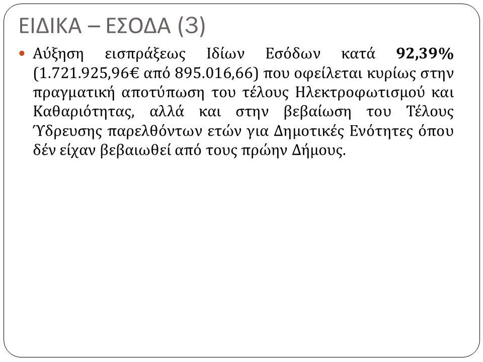 ΕΙΔΙΚΑ – ΕΣΟΔΑ (3) Αύξηση εισπράξεως Ιδίων Εσόδων κατά 92,39% (1.721.925,96€ από 895.016,66) που οφείλεται κυρίως στην πραγματική αποτύπωση του τέλους