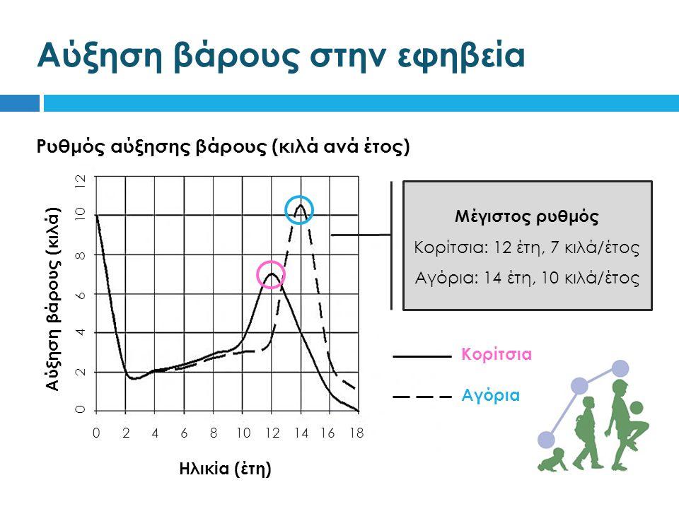 Αύξηση βάρους στην εφηβεία Ρυθμός αύξησης βάρους (κιλά ανά έτος) Αύξηση βάρους (κιλά) Ηλικία (έτη) Κορίτσια Αγόρια 0 2 4 6 8 10 12 14 16 18 0 2 4 6 8 10 12 Μέγιστος ρυθμός Κορίτσια: 12 έτη, 7 κιλά/έτος Αγόρια: 14 έτη, 10 κιλά/έτος