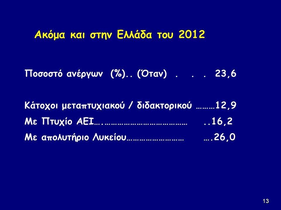 13 Ακόμα και στην Ελλάδα του 2012 Ποσοστό ανέργων (%).. (Όταν)... 23,6 Κάτοχοι μεταπτυχιακού / διδακτορικού ………12,9 Με Πτυχίο ΑΕΙ….…………………………………..16,2
