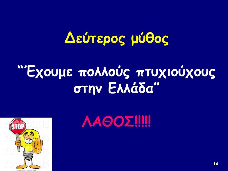14 Δεύτερος μύθος Έχουμε πολλούς πτυχιούχους στην Ελλάδα ΛΑΘΟΣ!!!!!