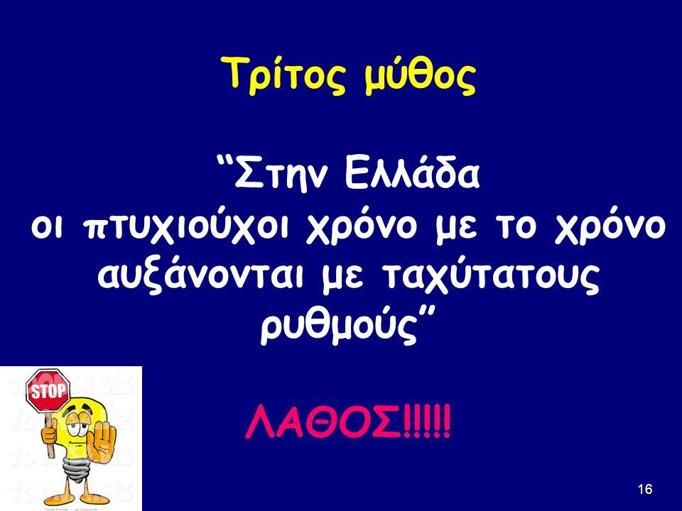 """16 Τρίτος μύθος """"Στην Ελλάδα οι πτυχιούχοι χρόνο με το χρόνο αυξάνονται με ταχύτατους ρυθμούς"""" ΛΑΘΟΣ!!!!!"""