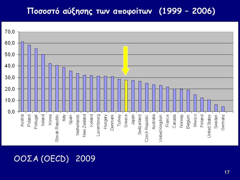 17 Ποσοστό αύξησης των αποφοίτων (1999 – 2006) ΟΟΣΑ (OECD) 2009