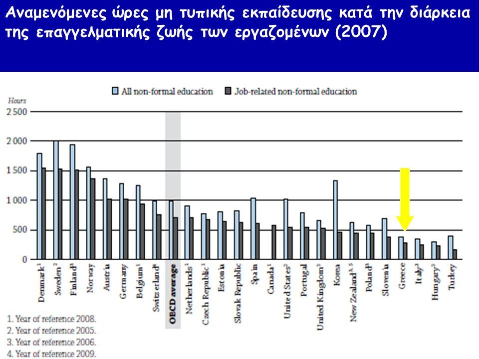 19 Αναμενόμενες ώρες μη τυπικής εκπαίδευσης κατά την διάρκεια της επαγγελματικής ζωής των εργαζομένων (2007)