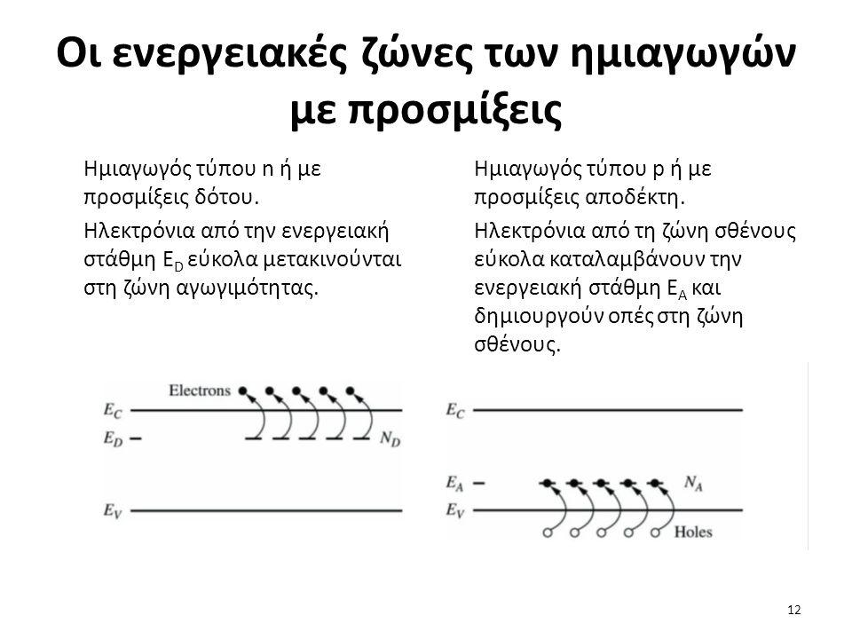 Οι ενεργειακές ζώνες των ημιαγωγών με προσμίξεις Ημιαγωγός τύπου n ή με προσμίξεις δότου. Ηλεκτρόνια από την ενεργειακή στάθμη Ε D εύκολα μετακινούντα