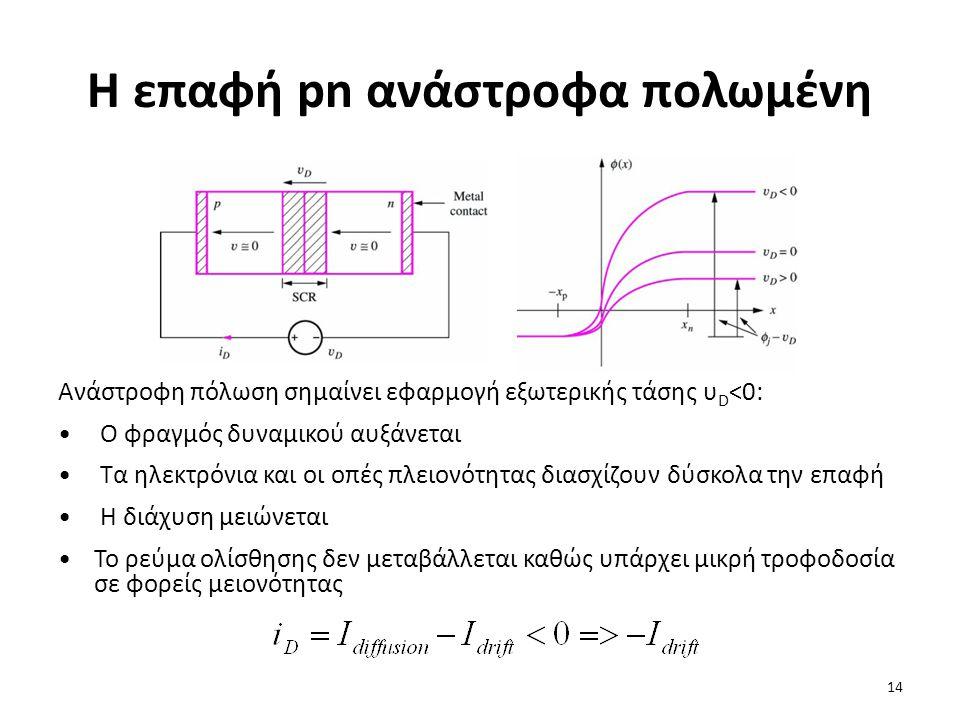 Η επαφή pn ανάστροφα πολωμένη Ανάστροφη πόλωση σημαίνει εφαρμογή εξωτερικής τάσης υ D <0: Ο φραγμός δυναμικού αυξάνεται Τα ηλεκτρόνια και οι οπές πλει