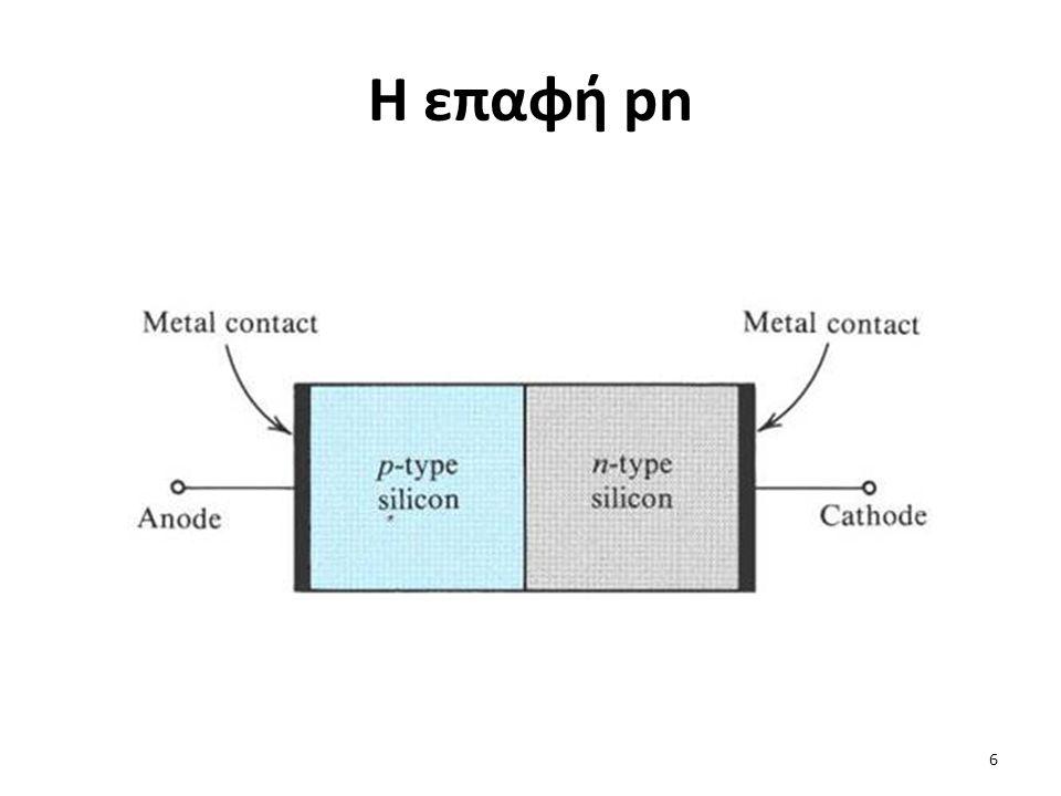 Η επαφή pn ορθά πολωμένη (2/2) Κατανομή της συγκέντρωσης των φορέων μειονότητας κοντά στην περιοχή απογύμνωσης στην ορθά πολωμένη επαφή pn Αποδεικνύεται ότι το ρεύμα οπών είναι ανάλογο του ολικού πλεονάζοντος φορτίου οπών που αποθηκεύεται στην περιοχή n.