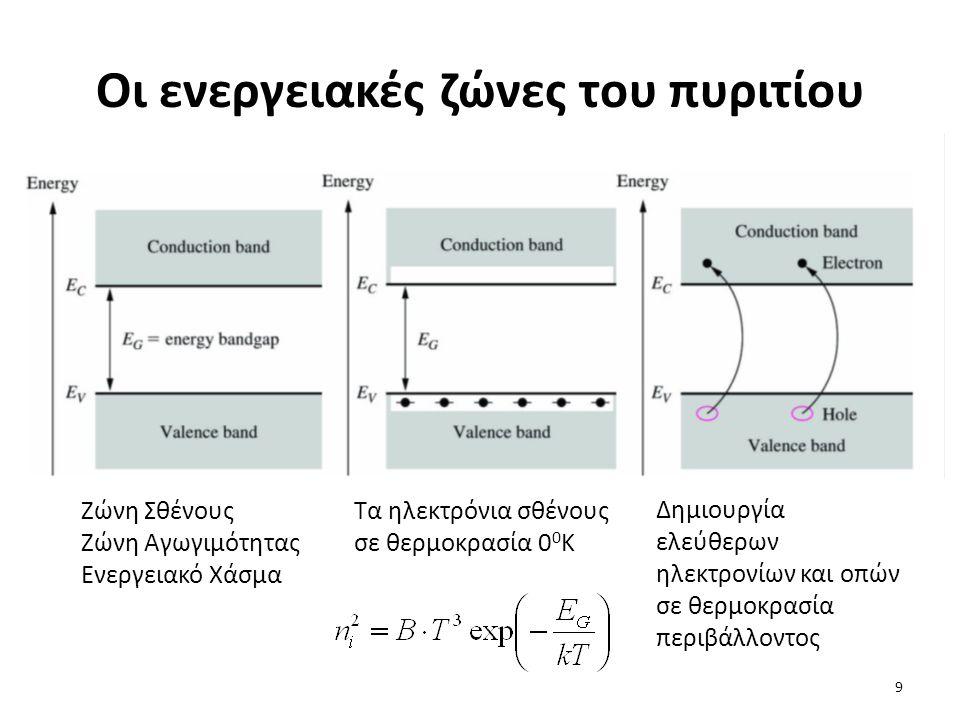 Οι ενεργειακές ζώνες του πυριτίου Ζώνη Σθένους Ζώνη Αγωγιμότητας Ενεργειακό Χάσμα Τα ηλεκτρόνια σθένους σε θερμοκρασία 0 0 Κ Δημιουργία ελεύθερων ηλεκ
