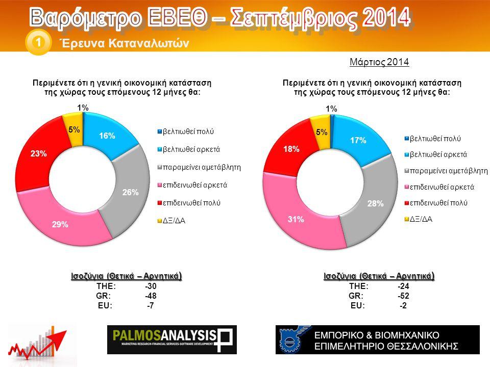 Έρευνα Καταναλωτών 1 Ισοζύγια (Θετικά – Αρνητικά ) THE: -24 GR:-52 EU:-2 Ισοζύγια (Θετικά – Αρνητικά ) THE: -30 GR:-48 EU:-7 Μάρτιος 2014
