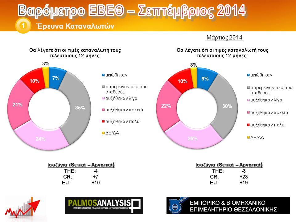 Έρευνα Καταναλωτών 1 Ισοζύγια (Θετικά – Αρνητικά ) THE: -3 GR:+23 EU:+19 Ισοζύγια (Θετικά – Αρνητικά ) THE: -4 GR:+7 EU:+10 Μάρτιος 2014
