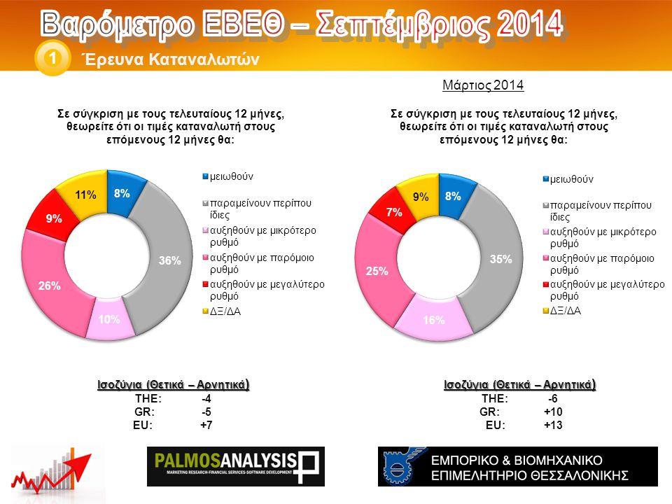 Έρευνα Καταναλωτών 1 Ισοζύγια (Θετικά – Αρνητικά ) THE: -6 GR:+10 EU:+13 Ισοζύγια (Θετικά – Αρνητικά ) THE: -4 GR:-5 EU:+7 Μάρτιος 2014