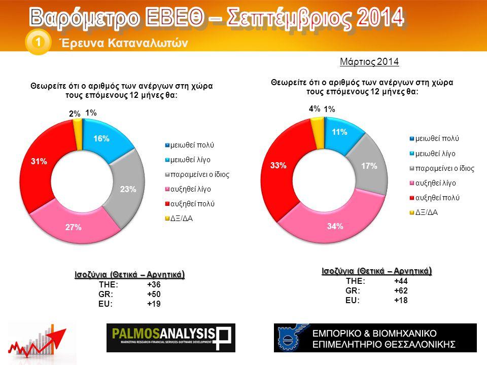 Έρευνα Καταναλωτών 1 Ισοζύγια (Θετικά – Αρνητικά ) THE: +44 GR:+62 EU:+18 Ισοζύγια (Θετικά – Αρνητικά ) THE: +36 GR:+50 EU:+19 Μάρτιος 2014