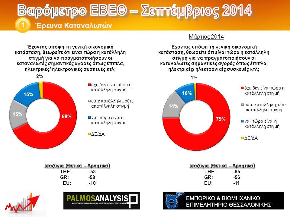 Έρευνα Καταναλωτών 1 Ισοζύγια (Θετικά – Αρνητικά ) THE: -65 GR:-56 EU:-11 Ισοζύγια (Θετικά – Αρνητικά ) THE: -53 GR: -58 EU: -10 Μάρτιος 2014
