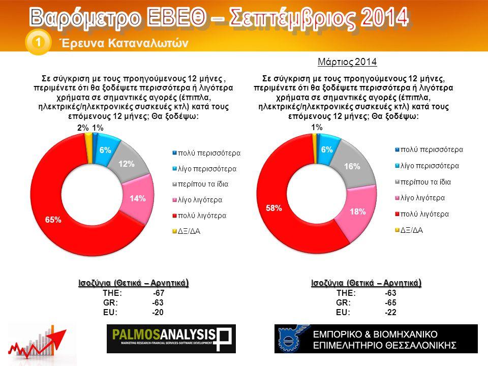 Έρευνα Καταναλωτών 1 Ισοζύγια (Θετικά – Αρνητικά ) THE: -63 GR:-65 EU:-22 Ισοζύγια (Θετικά – Αρνητικά ) THE: -67 GR:-63 EU:-20 Μάρτιος 2014