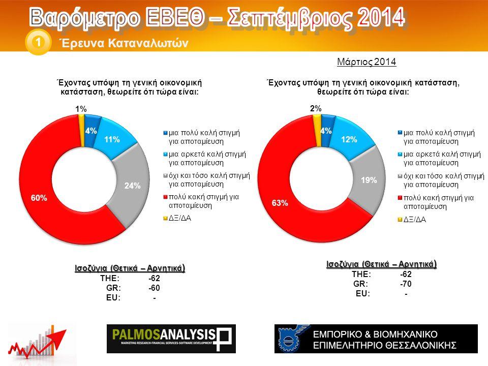 Έρευνα Καταναλωτών 1 Ισοζύγια (Θετικά – Αρνητικά ) THE: -62 GR:-70 EU:- Ισοζύγια (Θετικά – Αρνητικά ) THE: -62 GR: -60 EU:- Μάρτιος 2014