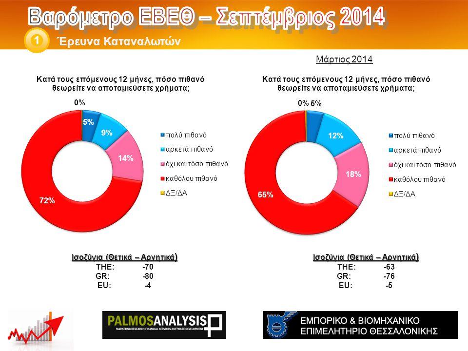 Έρευνα Καταναλωτών 1 Ισοζύγια (Θετικά – Αρνητικά ) THE: -63 GR:-76 EU:-5 Ισοζύγια (Θετικά – Αρνητικά ) THE: -70 GR:-80 EU:-4 Μάρτιος 2014