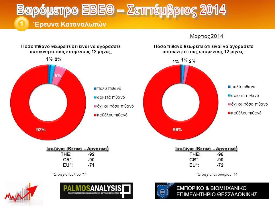 Έρευνα Καταναλωτών 1 Ισοζύγια (Θετικά – Αρνητικά ) THE: -96 GR*:-90 EU*:-72 Ισοζύγια (Θετικά – Αρνητικά ) THE: -92 GR*:-90 EU*:-71 *Στοιχεία Ιουλίου '14 Μάρτιος 2014 *Στοιχεία Ιανουαρίου '14