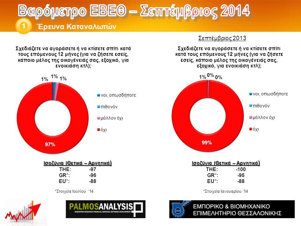 Έρευνα Καταναλωτών 1 Ισοζύγια (Θετικά – Αρνητικά ) THE: -100 GR*:-95 EU*:-88 Ισοζύγια (Θετικά – Αρνητικά ) THE: -97 GR*:-96 EU*:-88 *Στοιχεία Ιανουαρίου '14 Σεπτέμβριος 2013 *Στοιχεία Ιουλίου '14