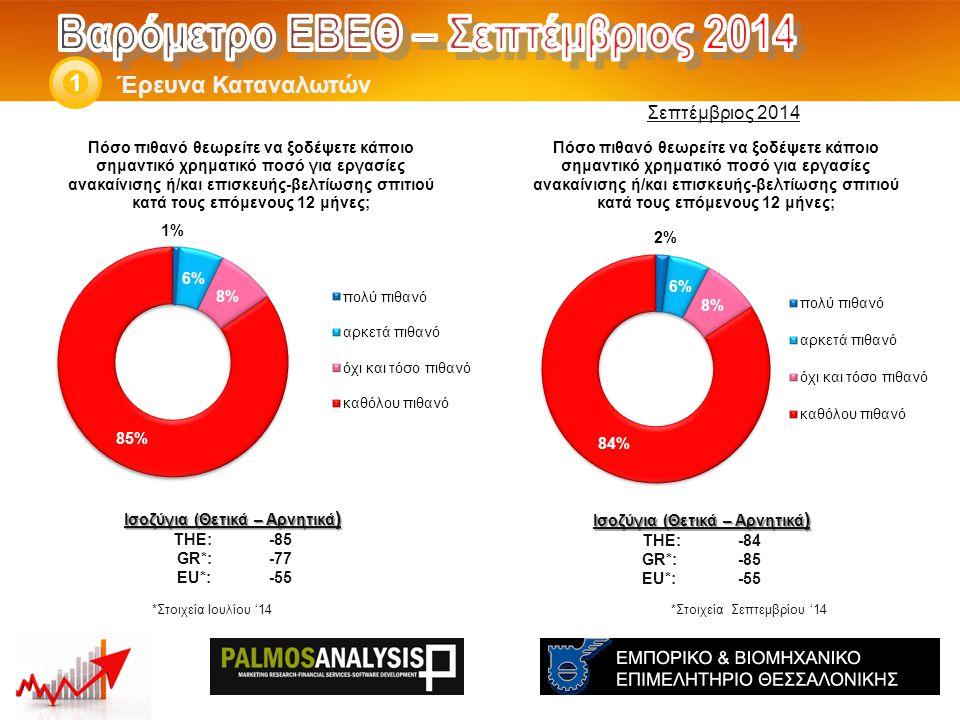 Έρευνα Καταναλωτών 1 Ισοζύγια (Θετικά – Αρνητικά ) THE: -84 GR*:-85 EU*:-55 *Στοιχεία Ιουλίου '14 Ισοζύγια (Θετικά – Αρνητικά ) THE: -85 GR*:-77 EU*:-55 Σεπτέμβριος 2014 *Στοιχεία Σεπτεμβρίου '14