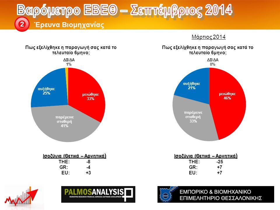 Έρευνα Βιομηχανίας 2 Ισοζύγια (Θετικά – Αρνητικά ) THE: -25 GR:+7 EU:+7 Ισοζύγια (Θετικά – Αρνητικά ) THE: -8 GR:-4 EU:+3 Μάρτιος 2014