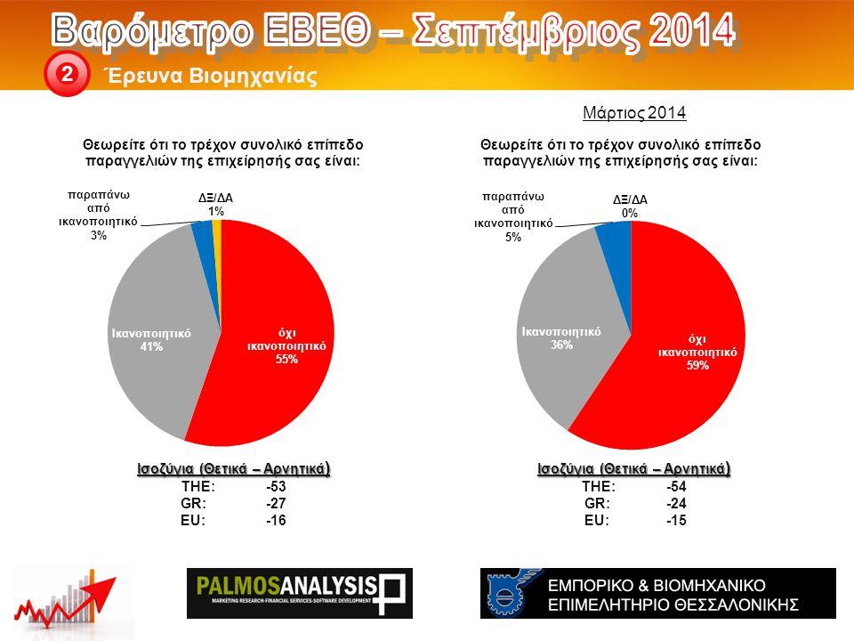Έρευνα Βιομηχανίας 2 Ισοζύγια (Θετικά – Αρνητικά ) THE: -54 GR:-24 EU:-15 Ισοζύγια (Θετικά – Αρνητικά ) THE: -53 GR:-27 EU:-16 Μάρτιος 2014
