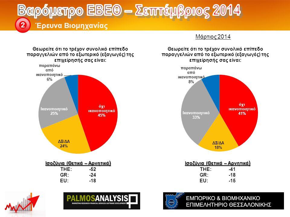 Έρευνα Βιομηχανίας 2 Ισοζύγια (Θετικά – Αρνητικά ) THE: -41 GR:-18 EU:-15 Ισοζύγια (Θετικά – Αρνητικά ) THE: -52 GR:-24 EU:-18 Μάρτιος 2014