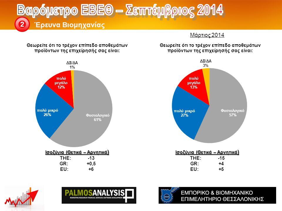 Έρευνα Βιομηχανίας 2 Ισοζύγια (Θετικά – Αρνητικά ) THE: -15 GR:+4 EU:+5 Ισοζύγια (Θετικά – Αρνητικά ) THE: -13 GR:+0,5 EU:+6 Μάρτιος 2014