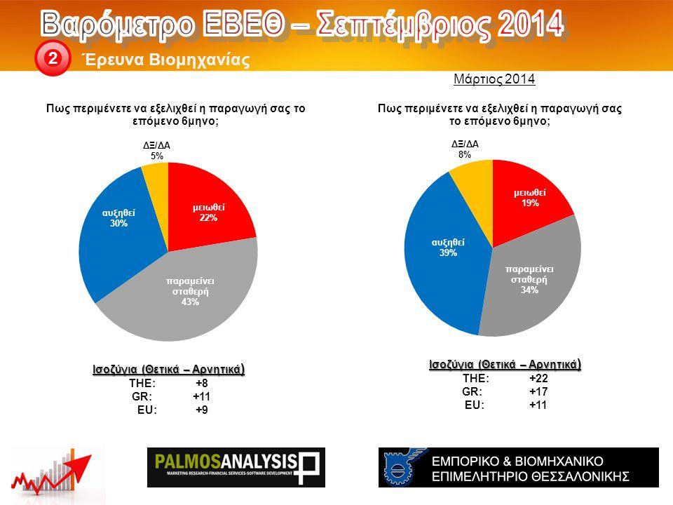 Έρευνα Βιομηχανίας 2 Ισοζύγια (Θετικά – Αρνητικά ) THE: +22 GR:+17 EU:+11 Ισοζύγια (Θετικά – Αρνητικά ) THE: +8 GR:+11 EU:+9 Μάρτιος 2014