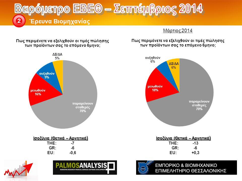 Έρευνα Βιομηχανίας 2 Ισοζύγια (Θετικά – Αρνητικά ) THE: -7 GR:-6 EU:-0,6 Μάρτιος 2014 Ισοζύγια (Θετικά – Αρνητικά ) THE: -13 GR:-6 EU:+0,3