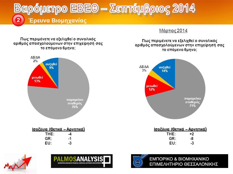 Έρευνα Βιομηχανίας 2 Ισοζύγια (Θετικά – Αρνητικά ) THE: +2 GR:-8 EU: -3 Ισοζύγια (Θετικά – Αρνητικά ) THE: -4 GR:-1 EU:-3 Μάρτιος 2014