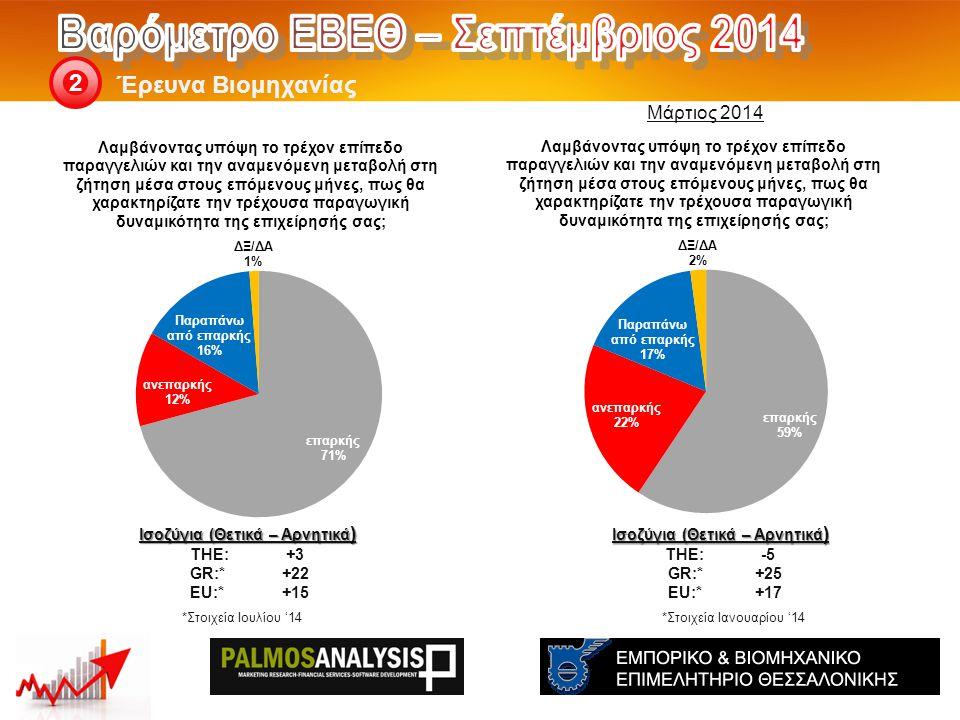 Έρευνα Βιομηχανίας 2 Ισοζύγια (Θετικά – Αρνητικά ) THE: -5 GR:*+25 EU:*+17 Ισοζύγια (Θετικά – Αρνητικά ) THE: +3 GR:*+22 EU:*+15 *Στοιχεία Ιανουαρίου '14*Στοιχεία Ιουλίου '14 Μάρτιος 2014