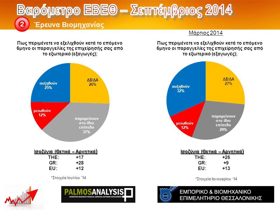 Έρευνα Βιομηχανίας 2 Ισοζύγια (Θετικά – Αρνητικά ) THE: +26 GR:+9 EU: +13 Ισοζύγια (Θετικά – Αρνητικά ) THE: +17 GR:+28 EU:+12 *Στοιχεία Ιανουαρίου '14 *Στοιχεία Ιουλίου '14 Μάρτιος 2014