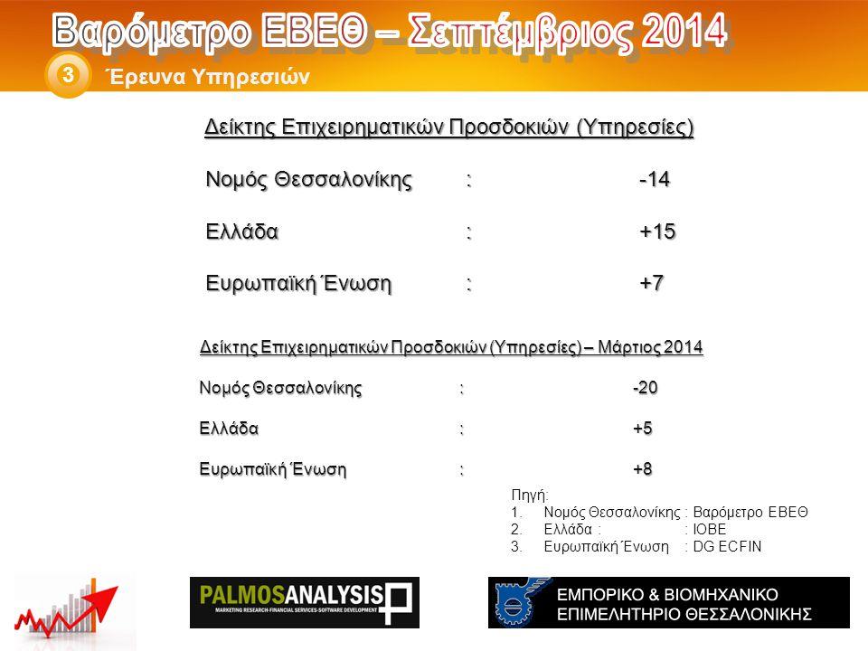 Δείκτης Επιχειρηματικών Προσδοκιών (Υπηρεσίες) – Μάρτιος 2014 Νομός Θεσσαλονίκης: -20 Ελλάδα:+5 Eυρωπαϊκή Ένωση:+8 Έρευνα Υπηρεσιών 3 Πηγή: 1.Νομός Θεσσαλονίκης: Βαρόμετρο ΕΒΕΘ 2.Ελλάδα:: ΙΟΒΕ 3.Ευρωπαϊκή Ένωση: DG ECFIN Δείκτης Επιχειρηματικών Προσδοκιών (Υπηρεσίες) Νομός Θεσσαλονίκης: -14 Ελλάδα:+15 Eυρωπαϊκή Ένωση:+7