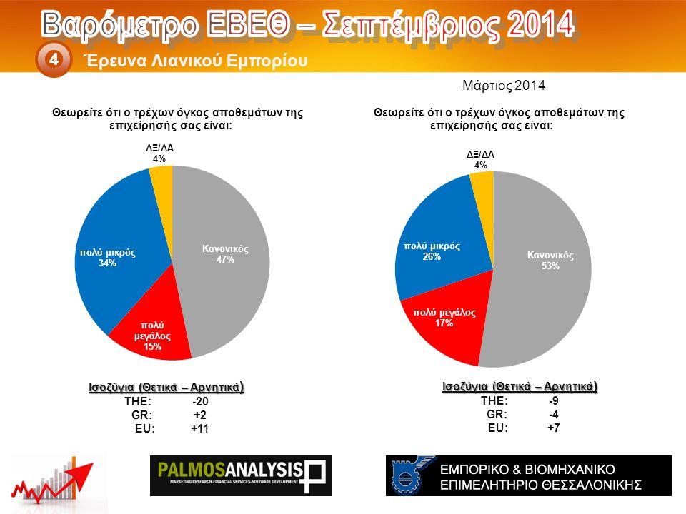 Έρευνα Λιανικού Εμπορίου 4 Ισοζύγια (Θετικά – Αρνητικά ) THE: -9 GR:-4 EU:+7 Ισοζύγια (Θετικά – Αρνητικά ) THE: -20 GR:+2 EU:+11 Μάρτιος 2014