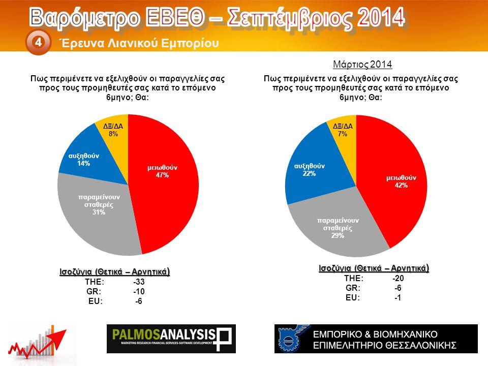 Έρευνα Λιανικού Εμπορίου 4 Ισοζύγια (Θετικά – Αρνητικά ) THE: -20 GR:-6 EU:-1 Ισοζύγια (Θετικά – Αρνητικά ) THE: -33 GR:-10 EU:-6 Μάρτιος 2014