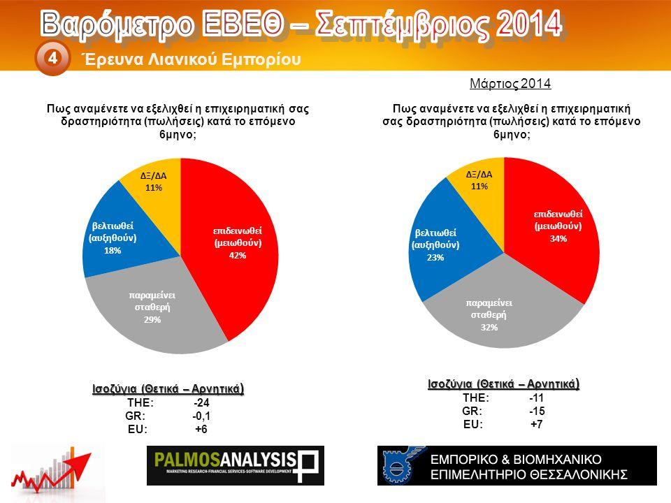 Έρευνα Λιανικού Εμπορίου 4 Ισοζύγια (Θετικά – Αρνητικά ) THE: -11 GR:-15 EU:+7 Ισοζύγια (Θετικά – Αρνητικά ) THE: -24 GR:-0,1 EU:+6 Μάρτιος 2014