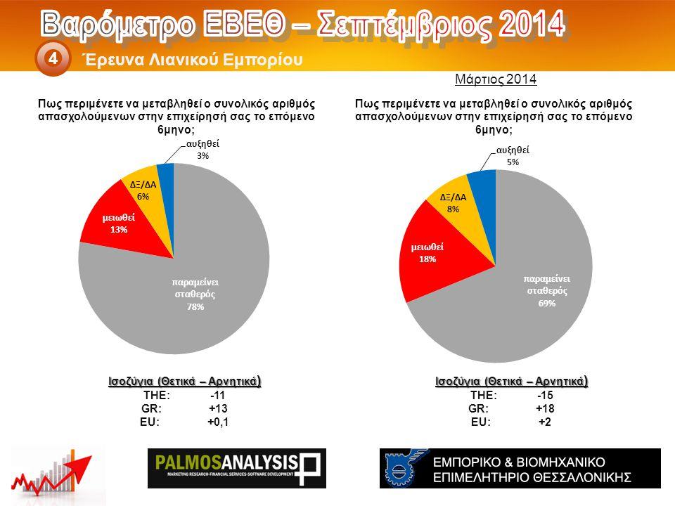 Έρευνα Λιανικού Εμπορίου 4 Ισοζύγια (Θετικά – Αρνητικά ) THE: -15 GR:+18 EU:+2 Ισοζύγια (Θετικά – Αρνητικά ) THE: -11 GR:+13 EU:+0,1 Μάρτιος 2014