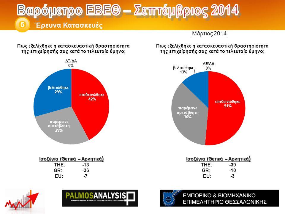 Έρευνα Κατασκευές 5 Ισοζύγια (Θετικά – Αρνητικά ) THE: -39 GR:-10 EU:-3 Ισοζύγια (Θετικά – Αρνητικά ) THE: -13 GR:-36 EU:-7 Μάρτιος 2014