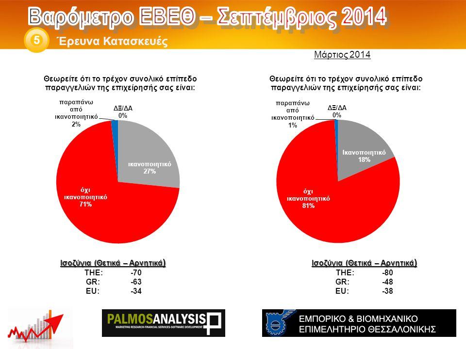 Έρευνα Κατασκευές 5 Ισοζύγια (Θετικά – Αρνητικά ) THE: -80 GR:-48 EU:-38 Ισοζύγια (Θετικά – Αρνητικά ) THE: -70 GR:-63 EU:-34 Μάρτιος 2014